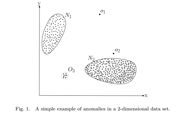 Anomaly Detection in 2-Dimensional Data Set