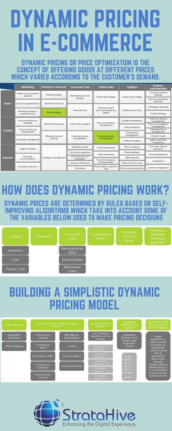 Dynamic Pricing Model in E-Commerce