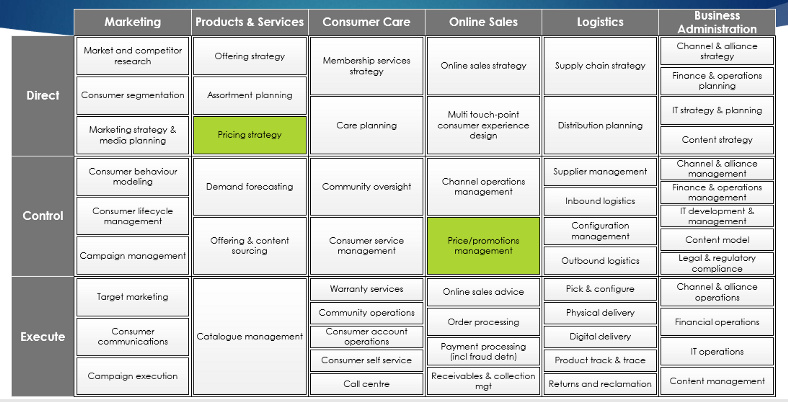 Pricing Strategy: A Vital Function for an E-commerce Player