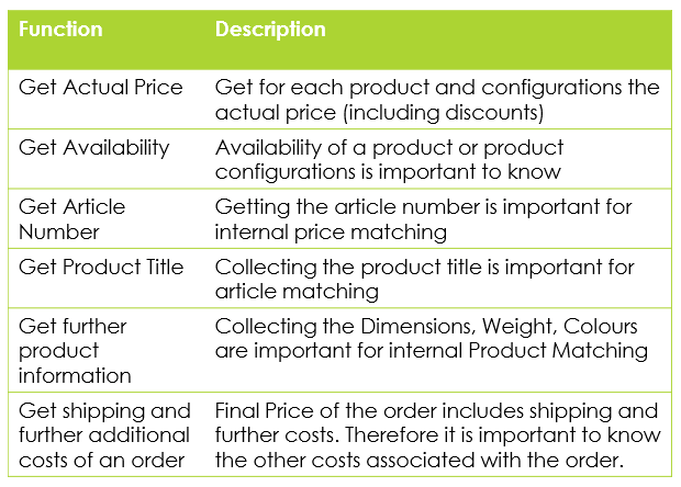 Core Information Gathering Functions in Dynamic Pricing