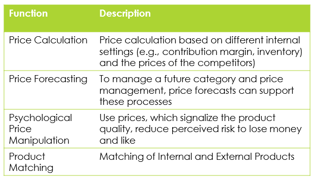 Core Internal Organization Functions in Dynamic Pricing