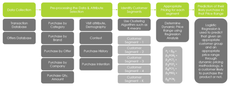 Dynamic Pricing Model for E-Commerce