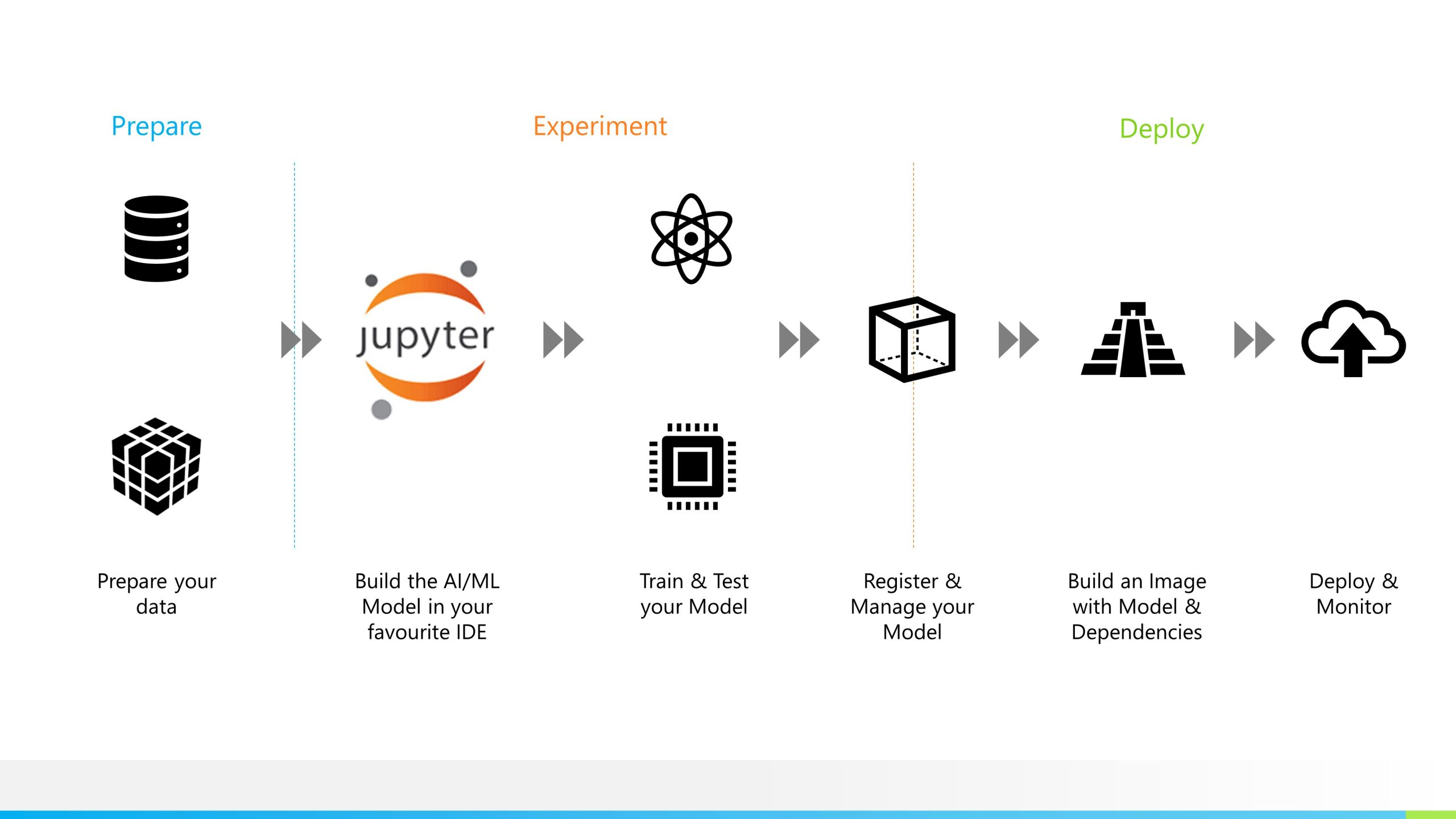 an-overview-of-pipeline-workflow-to-deploy-ai-models-with-docker-and-kubernetes