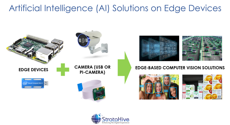 Artificial Intelligence (AI) & Computer Vision Solutions on Edge Devices