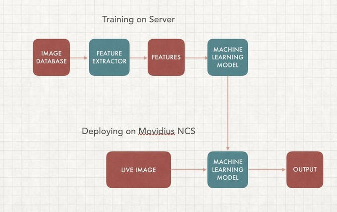 Deep Learning Computer Vision Model Deployment on Intel Movidus NCS -2
