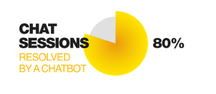 With Chatbots, What to realistically expect?